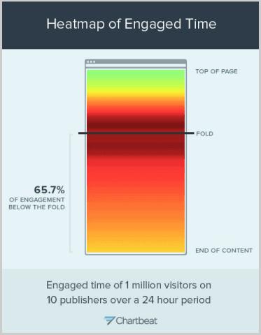 """Nicht ganz eindeutig, aber der wichtigste Wert ist klar: Mehr als 60 Prozent ihrer Zeit verbringen die User """"below the fold""""."""