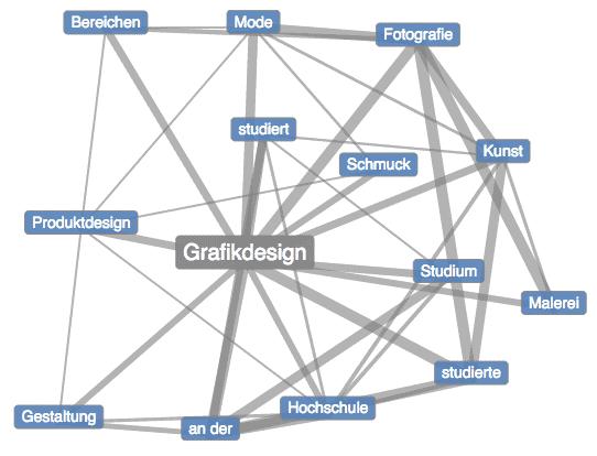 """So sieht der Wortschatz der Universität Leipzig das Umfeld von """"Grafikdesign""""."""