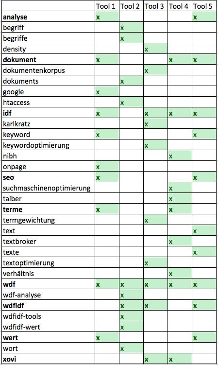 """Diese Top-10-Keywords empfehlen die Tools bei einer WDF*IDF-Analyse für das Keyword """"WDF*IDF""""."""