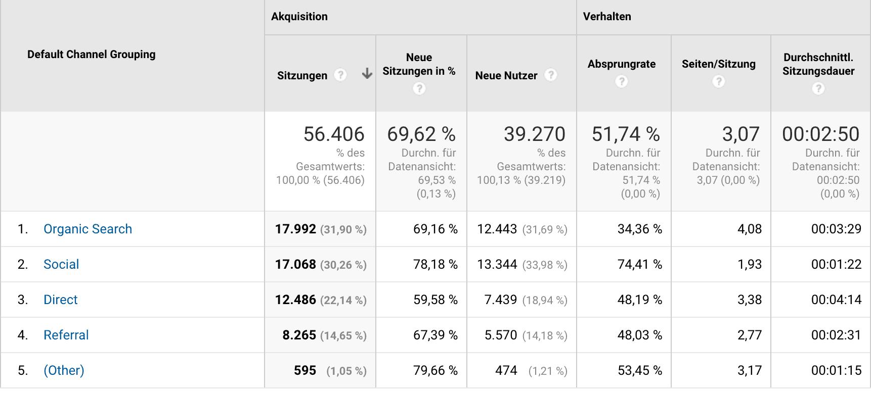 """Das sieht doch gesund aus: Viel Traffic aus Google, aber ebenso viel aus Facebook und eine Menge """"Direct Traffic"""". Glückwunsch zur Unabhängigkeit!"""