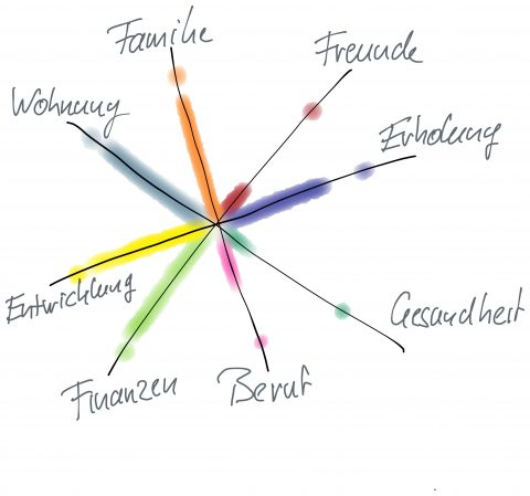 die 8 lebensbereiche